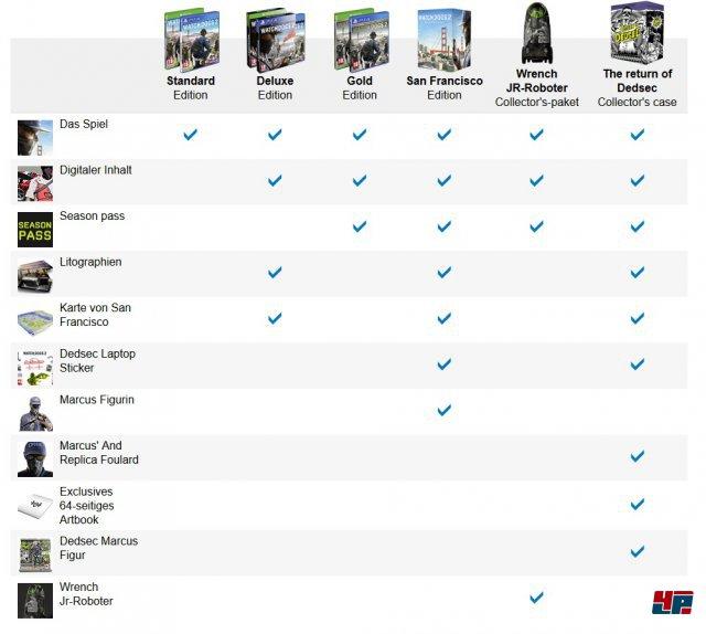 Die sechs Editionen von Watch Dogs 2 im Überblick.